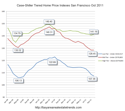 Tiered Case Shiller Home Prices San Francisco Bay Area