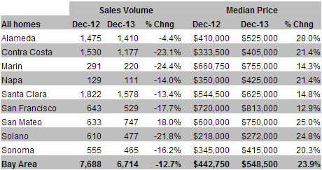 Bay Area December 2014 Home Sales